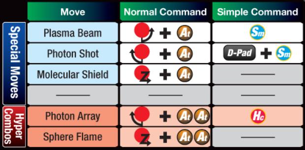 Marvel vs Capcom 3 Doctor Doom controls