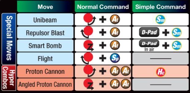 Marvel vs Capcom 3 Iron Man controls