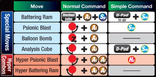 Marvel vs Capcom 3 MODOK controls