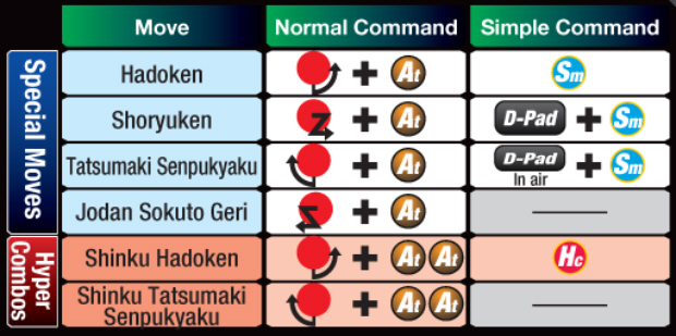 Marvel vs Capcom 3 Ryu controls