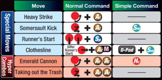 Marvel vs Capcom 3 She-Hulk controls
