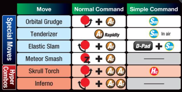 Marvel vs Capcom 3 Super Skrull controls