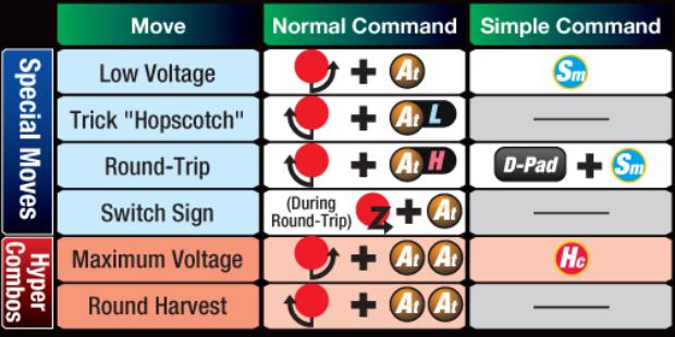 Marvel vs Capcom 3 Trish controls