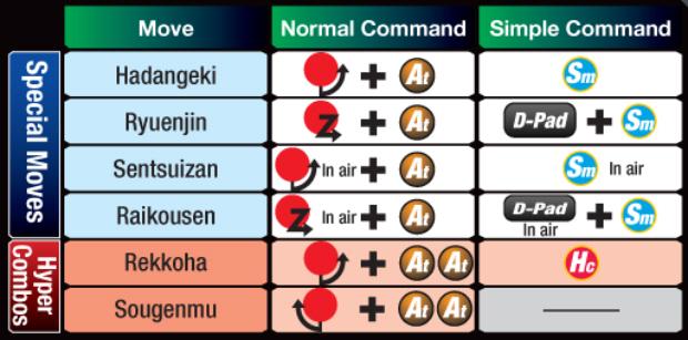 Marvel vs Capcom 3 Zero controls