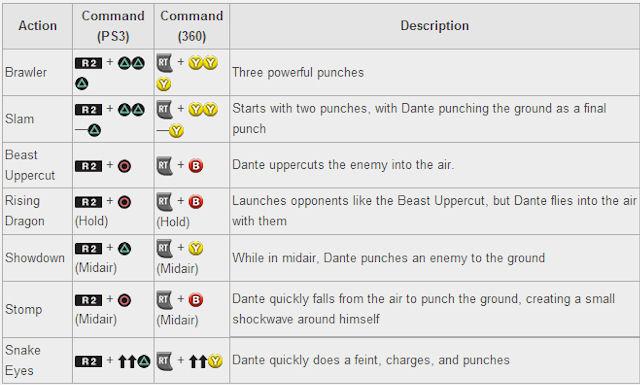 DmC Devil May Cry Eryx Move List