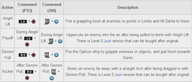 DmC Devil May Cry Ophion Move List