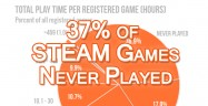 Thirty-Seven Percent of STEAM Games Never Played
