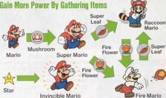 Power-up Diagram - Super Mario Bros. 3 Artwork Screenshot