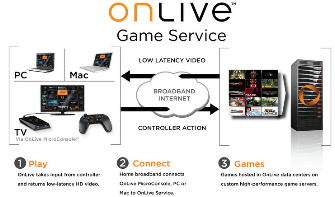 OnLive Game Service - How it works