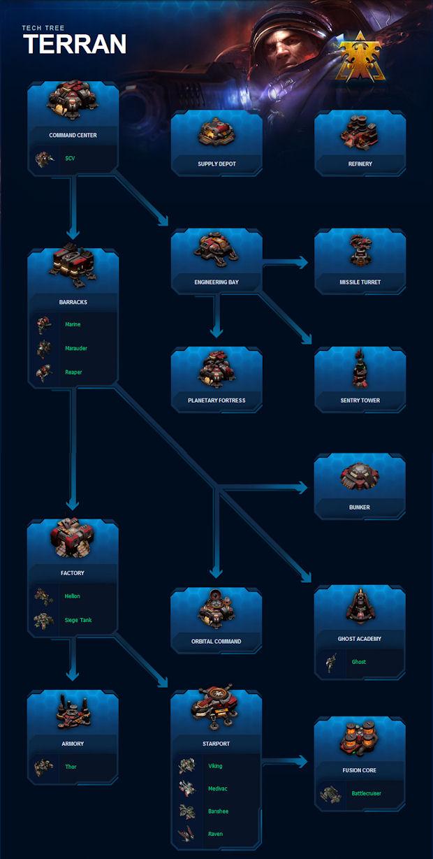 StarCraft 2 Terran Tech Tree