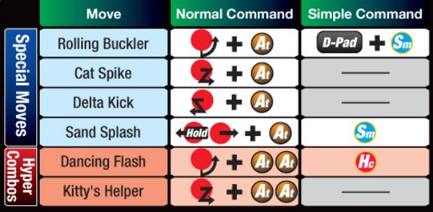 Marvel vs Capcom 3 Felicia controls