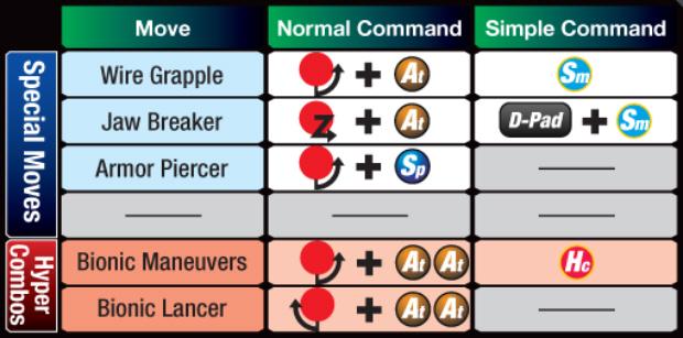 Marvel vs Capcom 3 Spencer controls