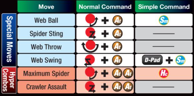 Marvel vs Capcom 3 Spider-Man controls