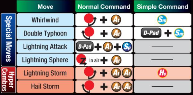 Marvel vs Capcom 3 Storm controls