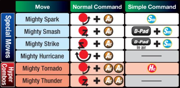 Marvel vs Capcom 3 Thor controls