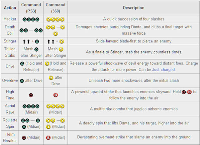 DmC Devil May Cry Rebellion Move List