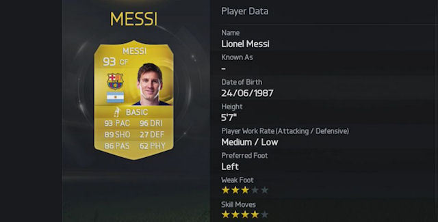 FIFA 15 Top Players List