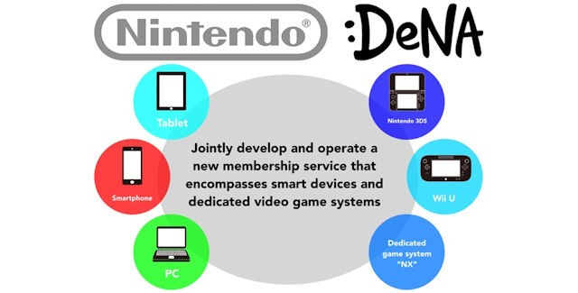 Nintendo & DeNA Mobile Games Development