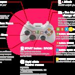 Metal Gear Solid 5: The Phantom Pain Xbox 360 Horseback Controls - Action Type