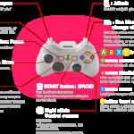 Metal Gear Solid 5: The Phantom Pain Xbox 360 Horseback Controls - Shooter Type