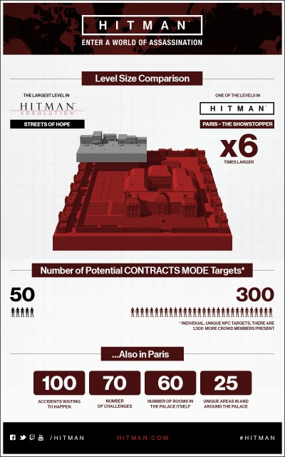 Hitman 2016 Size of Levels Comparison To Absolution Artwork Official Chart PlayStation 4 Xbox One PC