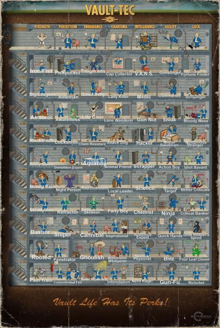 Fallout 4 Perks Chart
