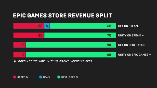 Epic Games Store Revenue Split