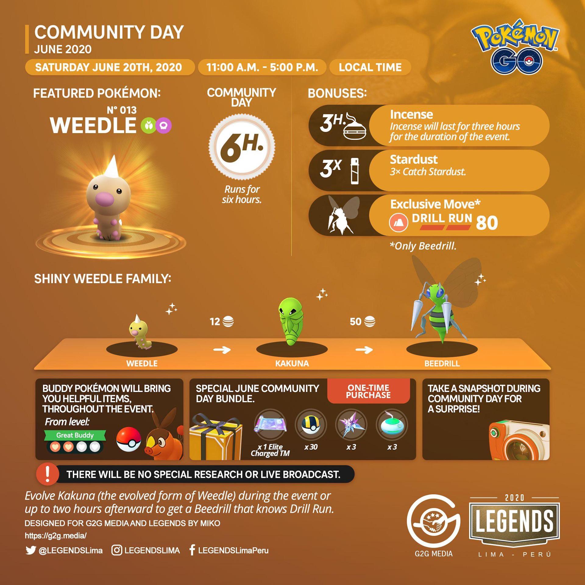 Pokemon Go June 2020 Community Day Cheat Sheet