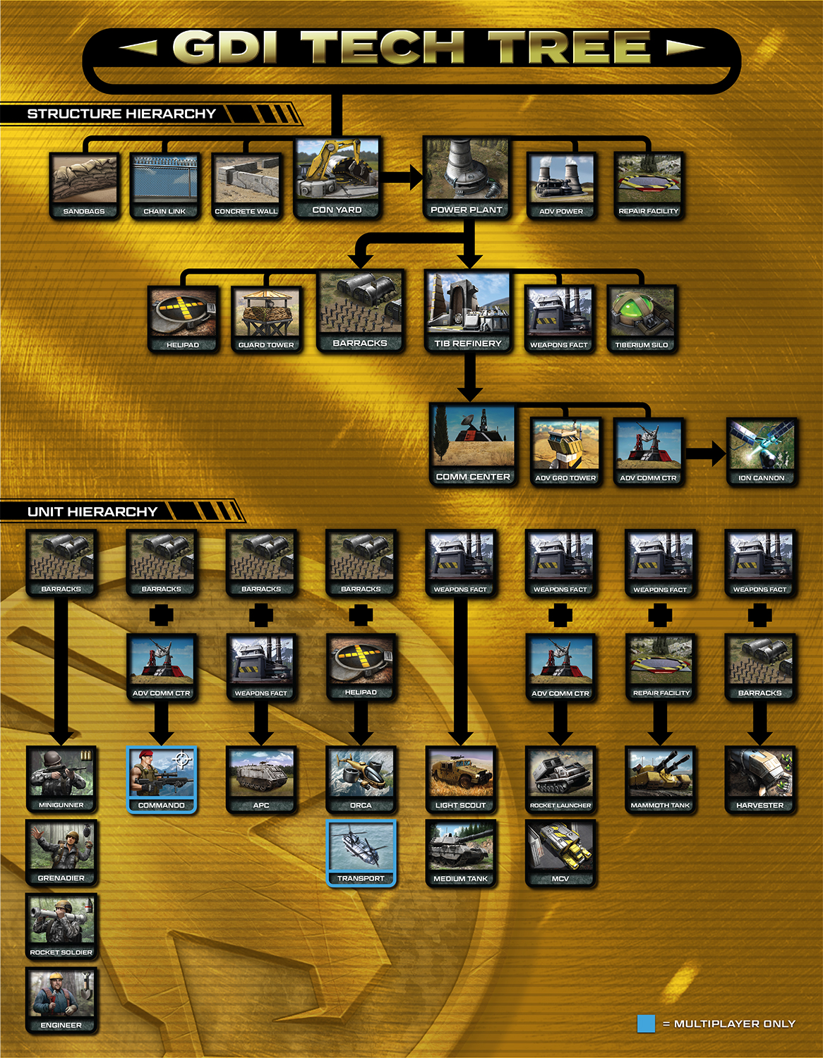 command and conquer remastered collection gdi tech tree
