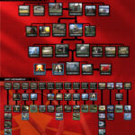 Command & Conquer Remastered Collection Soviet Tech Tree