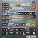 Pokemon Go July 2020 Events Cheat Sheet
